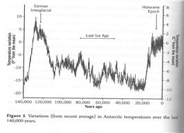 14만년 온도변화.png