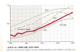 2050년까지 세계상황.png