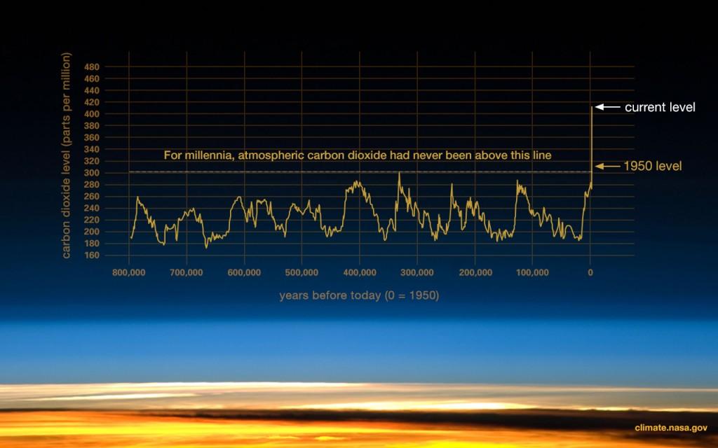 nasa 이산화탄소80만년 그라프.jpg